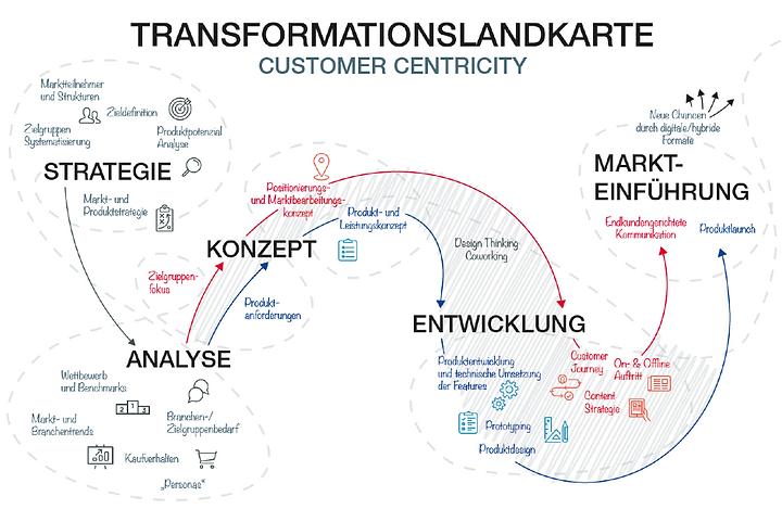 transformationslandkarte.png