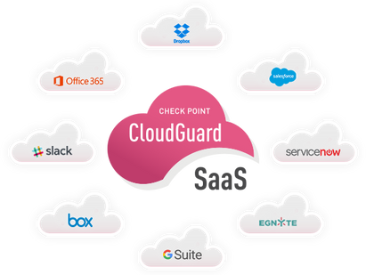 Why SaaS Protection for G Suite?