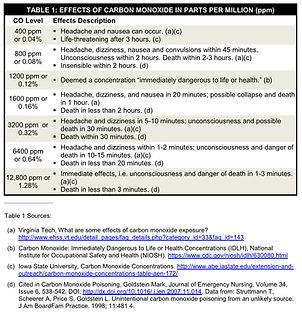 Effects of Carbon Monoxide in Parts per Million (ppm)