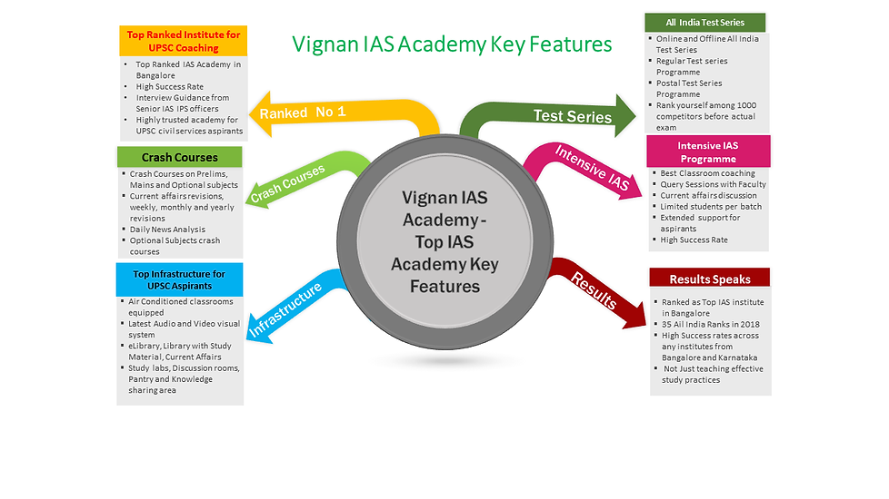 KeyFeatures-Vignan-IAS-Academy.png