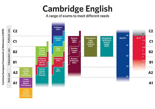 Exámenes de Cambridge en Redován