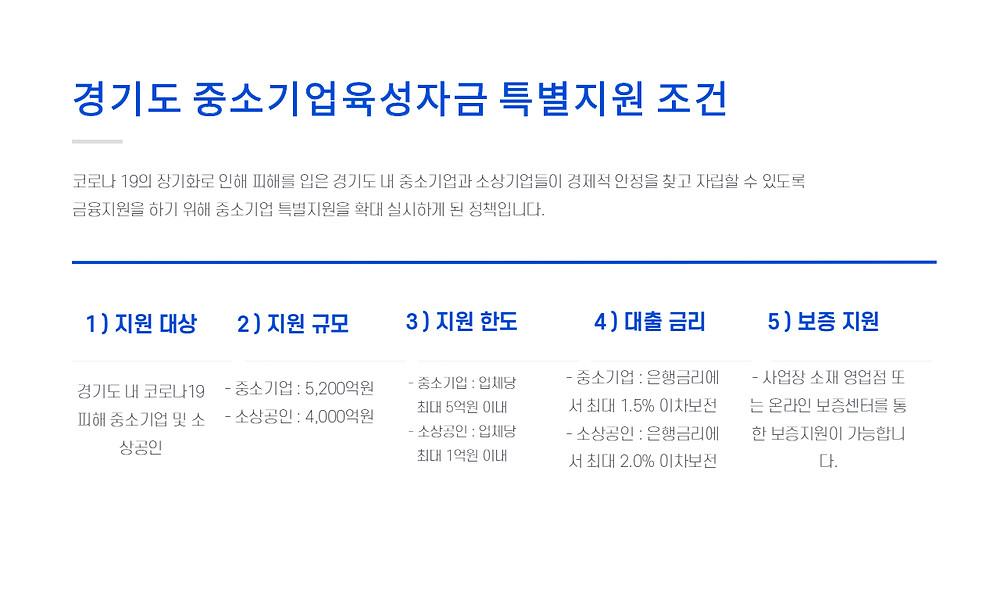경기도 중소기업육성자금 특별지원 조건