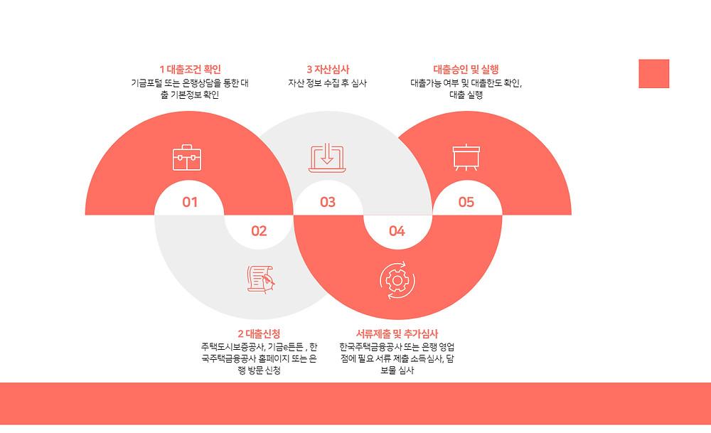 중소기업 청년 전세대출 진행과정