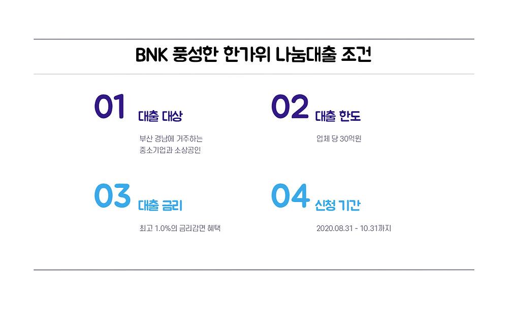 BNK 풍성한 한가위 나눔대출 조건