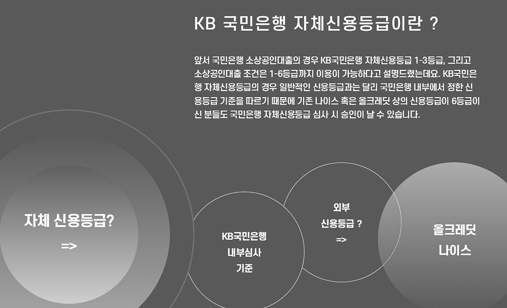 KB 국민은행 자체신용등급이란 ?