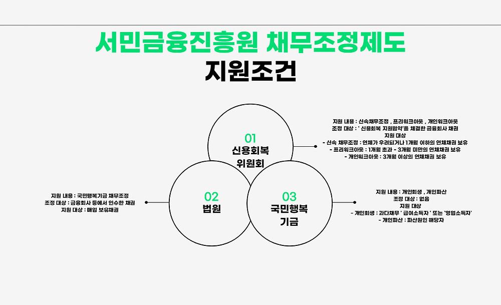 서민금융진흥원 채무조정제도 지원조건