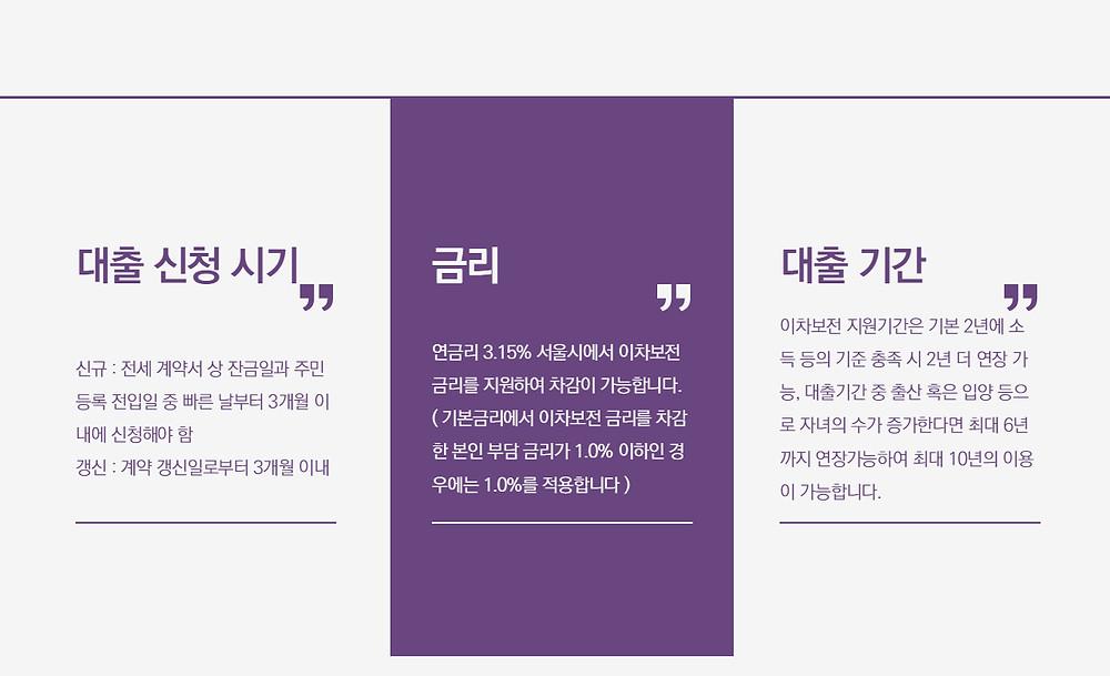 서울시 신혼부부 임대차 보증금 지원사업 대출 신청시기 및 금리와 기간