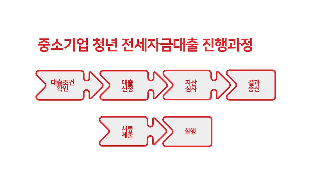 중소기업 청년 전세자금대출 진행과정