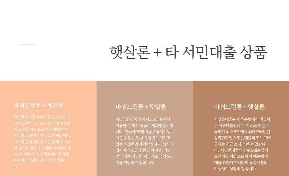 햇살론 + 타 서민대출 상품