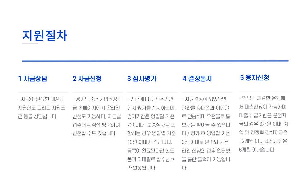 경기도 중소기업 육성자금 지원절차