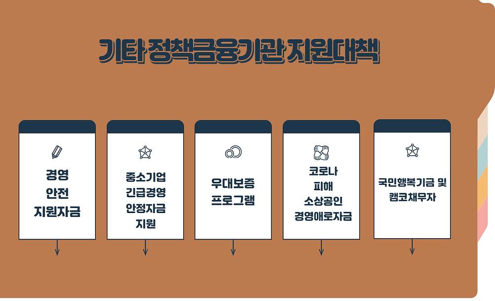 서민금융진흥원 코로나19 관련 기타 정책금융기관 지원대책