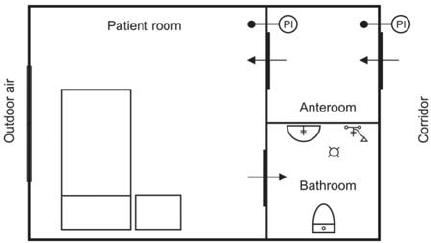 Sơ đồ đường đi không khí trong một phòng áp lực âm. Không khí sẽ chỉ đi theo một hướng, từ phòng đệm (anteroom) vào phòng bệnh (patient room) và kết thúc ở phòng vệ sinh (bathroom).