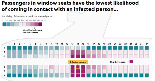 Xác suất tiếp xúc với một người nhiễm bệnh trên máy bay. Lưu ý: Đây là xác suất tiếp xúc chứ không phải xác suất lây nhiễm bệnh.