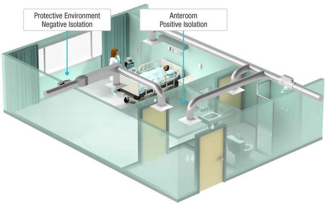 Phòng áp lực âm để cách ly bệnh nhân Covid-19 là gì?