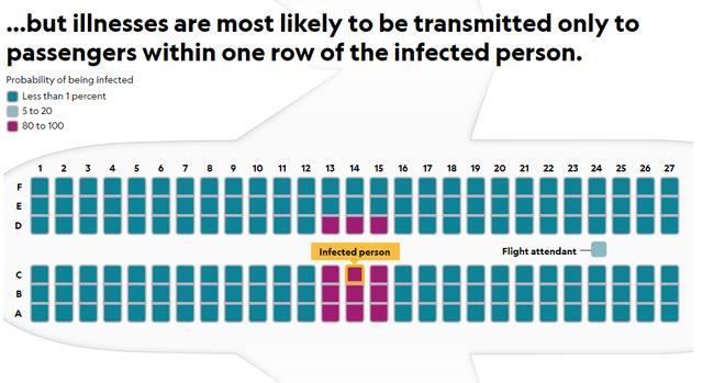 Xác suất lây nhiễm bệnh với một người trên máy bay, theo nghiên cứu của giáo sư Weiss. Những người ngồi ở hai hàng ghế cạnh người bệnh có xác suất lây nhiễm từ 80 đến 100%. Tiếp viên hàng không có xác suất lây nhiễm từ 5 đến 20%. Các hành khách còn lại chỉ có xác suất lây nhiễm dưới 1%.