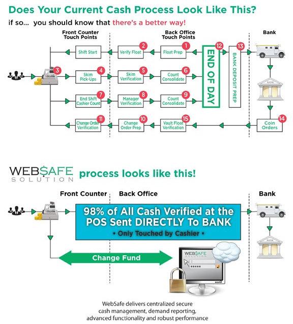 Typical Cash Process VS Wesafe Cash Proces