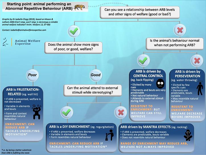 Clegg 2019 (Animal Welfare Expertise) AR