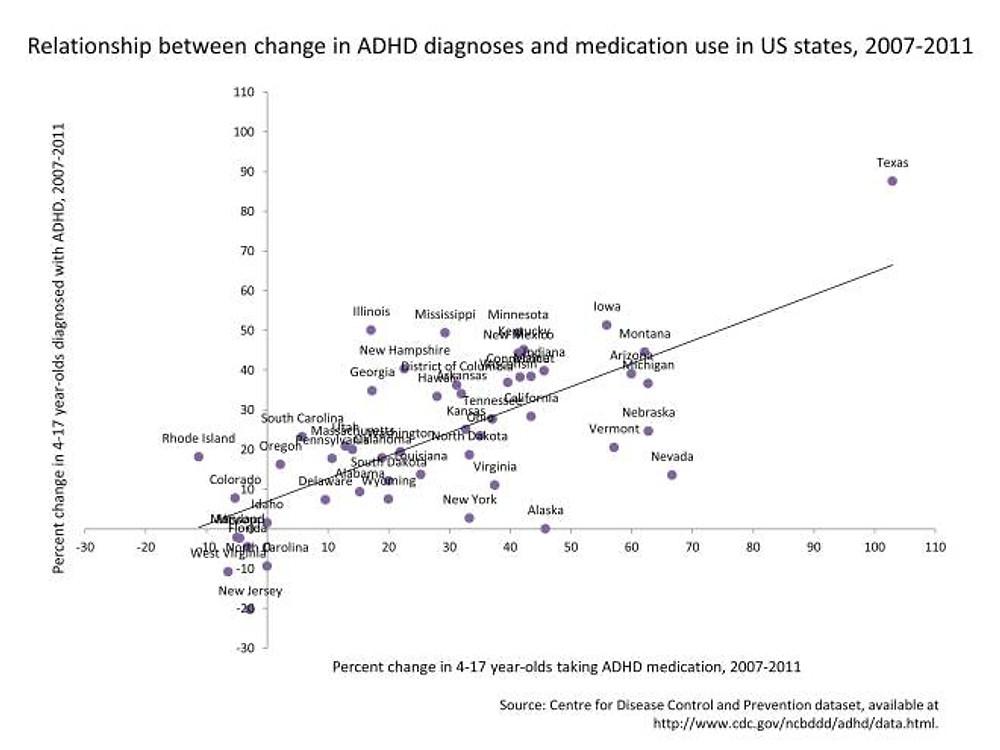 ADHD medication and diagnosis change US states, 2007-2011