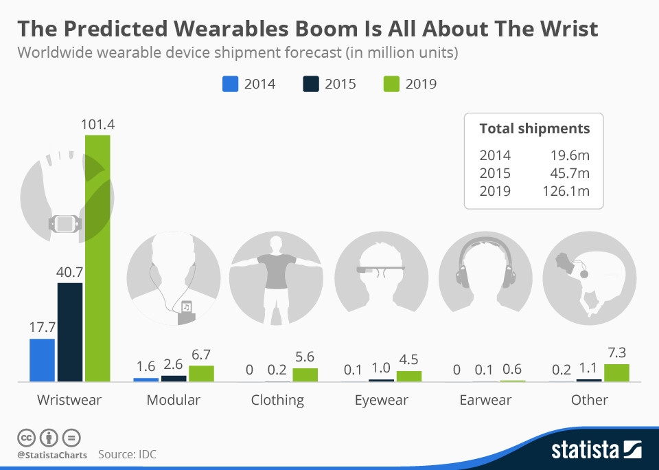 Infographic: The Predicted Wearables Boom Is All About The Wrist | Statista