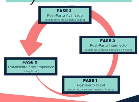 ¿Conoces las 4 fases de entrenamiento Post Parto de OWA?
