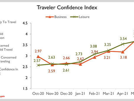 Business Traveler Confidence Sees Massive Jump as Vaccination Rates Rise