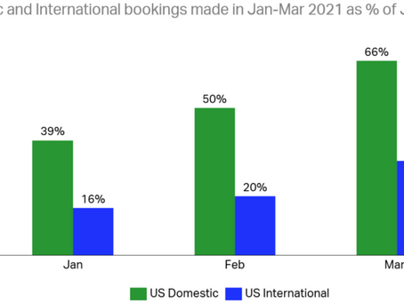 US government dubious about growing US airline optimism