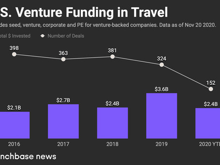 Could The COVID-19 Vaccine Mean A Rebound For Travel Startups in 2021?