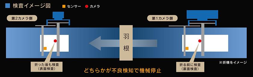 saikoh検査イメージ図.png