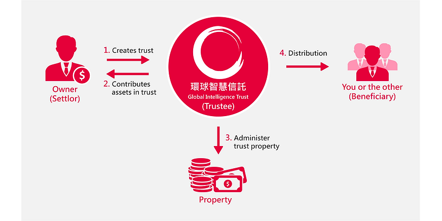 GIT - Trust Solution (ENG).png