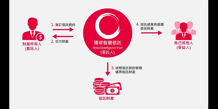 GIT - Trust Solution (T.CHI).png