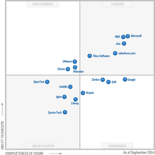Gartner recognises Microsoft as the leader in Social Software