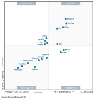Microsoft again recognised as a Leader in the 2019 Gartner Content Services Platforms Magic Quadrant