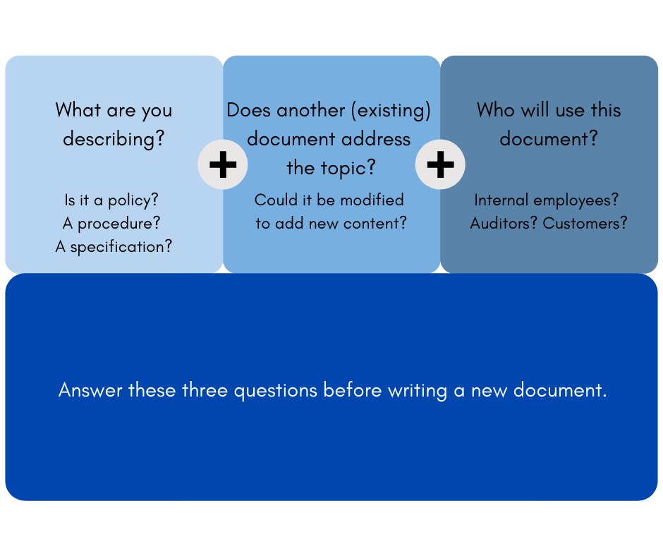 "Three questions to answer before writing a new document: ""What are you Describing?"", ""Does another document address the topic?"", and ""who will use this document?"""