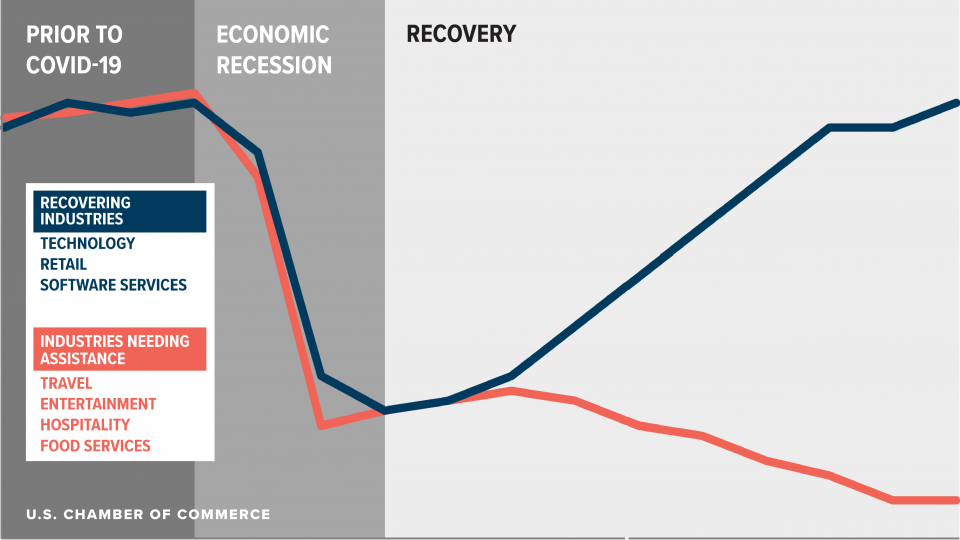Chart of K-shaped economic recovery of COVID-19 from the Chamber of Commerce