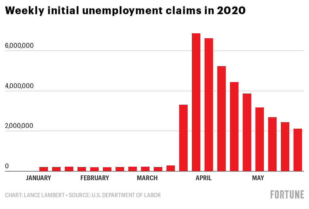 Bar chart of 2020 unemployment claims due to COVID-19
