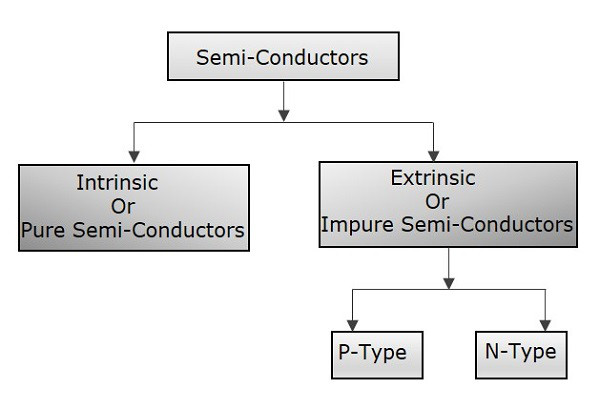 What are semiconductors