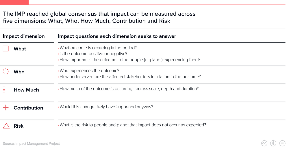 Impact measurement and management by Impact Measurement Project