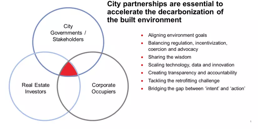 Decarbonizing the Built Environment: Ambitions, commitments and actions