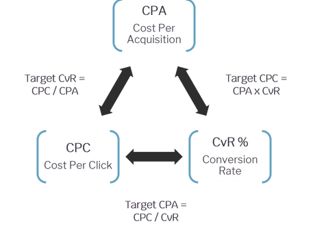 how to increase roi with the ppc conversion triangle