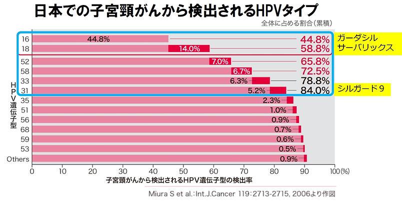 日本の頸がんから検出されるタイプ.jpg