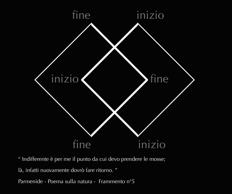 INIZIO-FINE