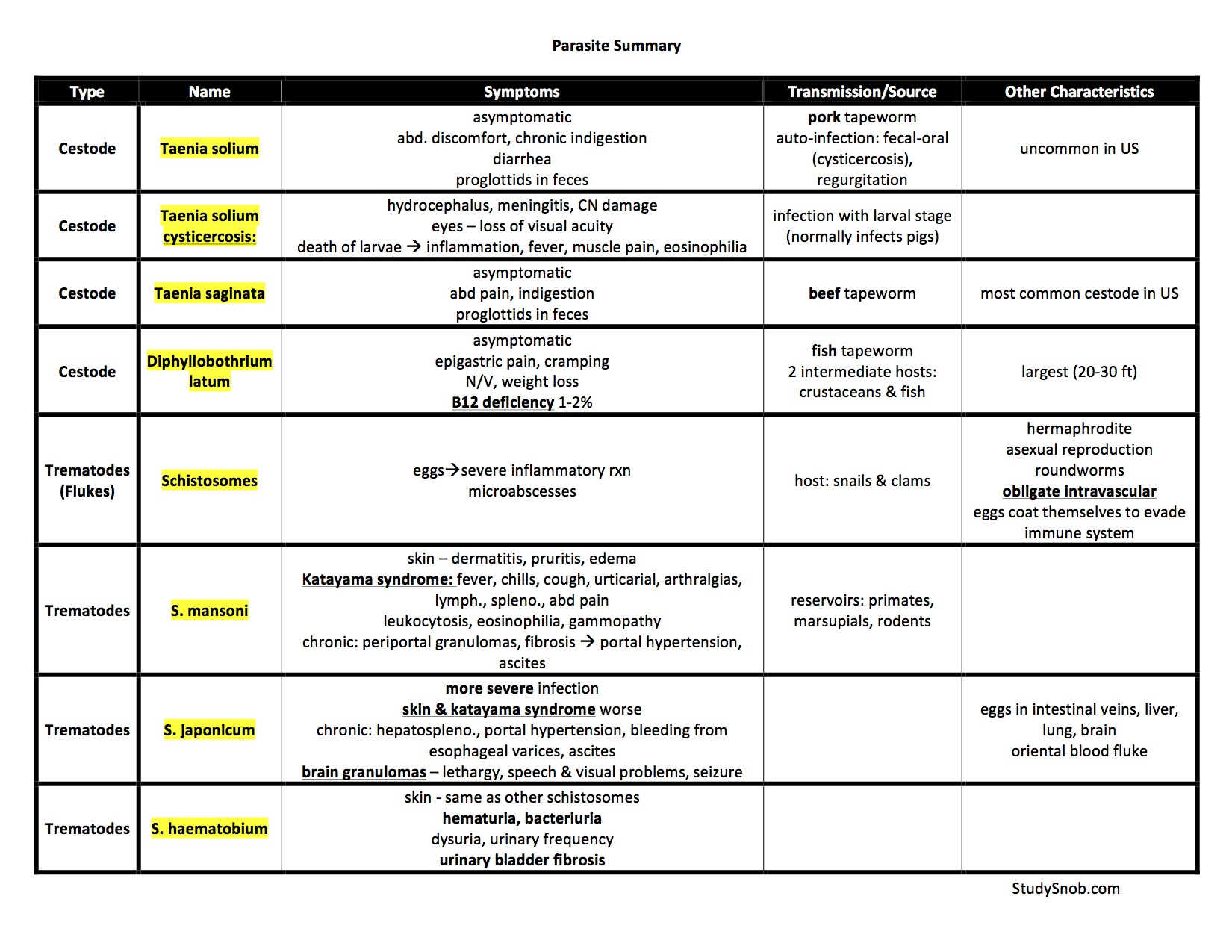 Parasite Summary