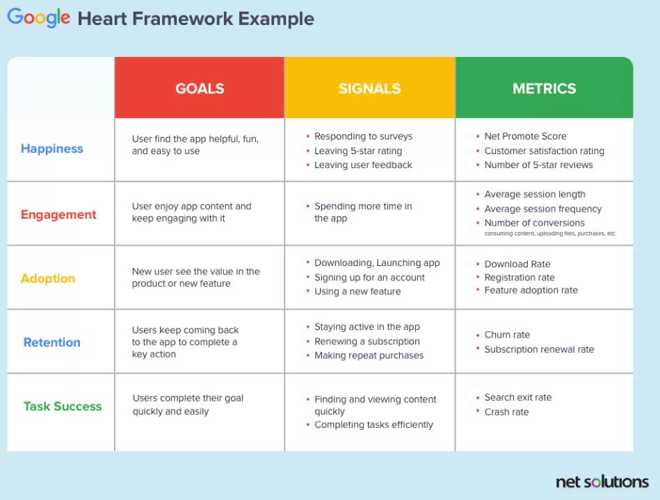 HEART framework, HEART metrics