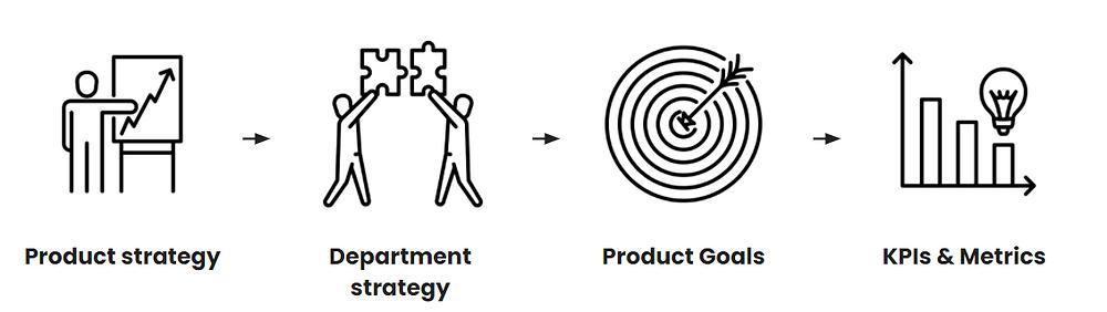 KPI, Metrics, Strategy, Goals
