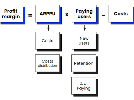 How to choose and organize KPIs & Metrics for your product?