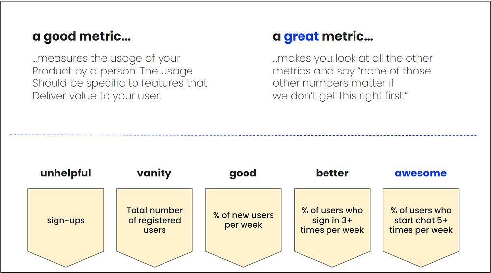 Lean analytics metric example
