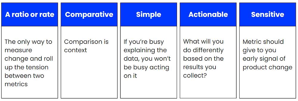 Metric Lean Analytics, metrics checklist, metric recommendations