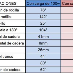Variación de la posición sobre la bicicleta a distinta carga