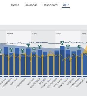 Análisis datos de un Campeón de España: Iván Coca