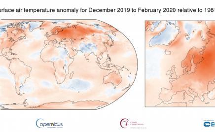 Europa tem inverno mais quente já registrado